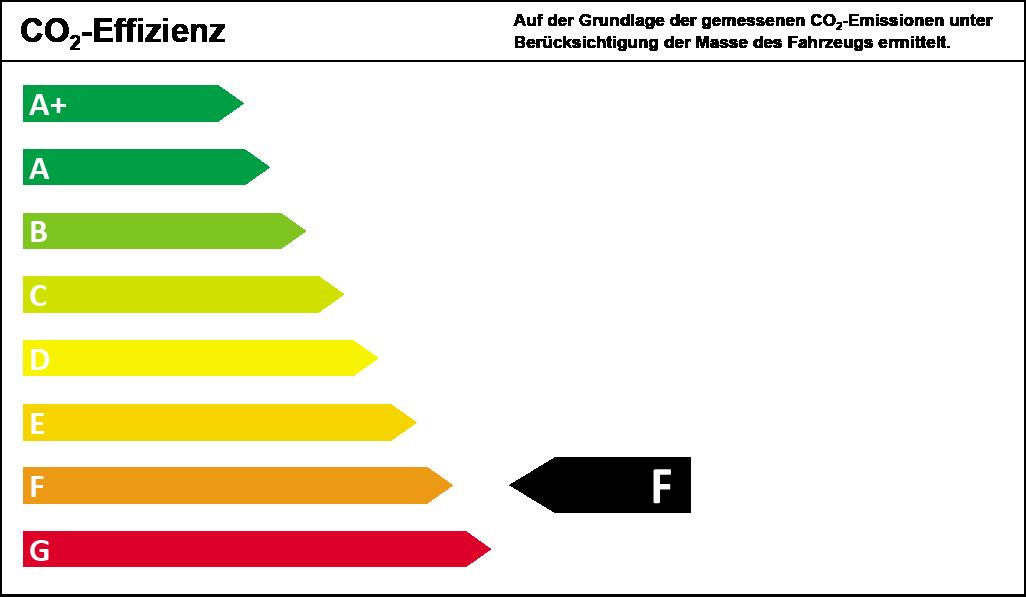 CO2-Effizienzklasse F